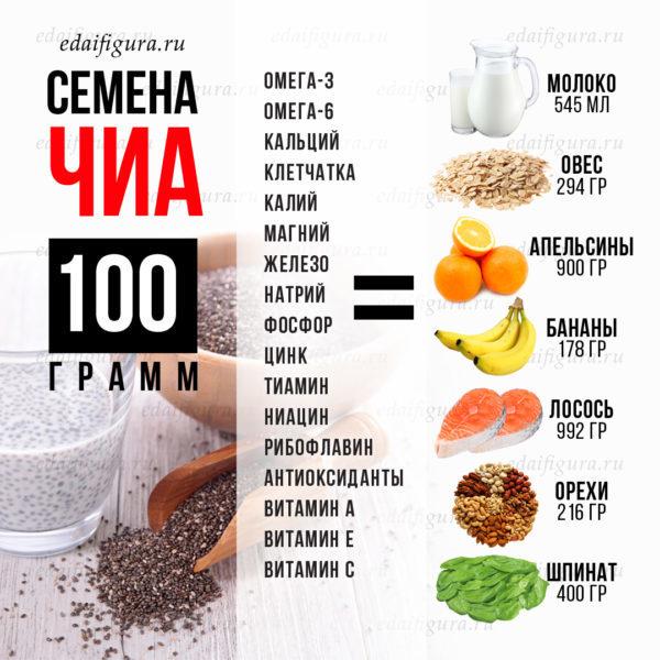 семена чиа полезные свойства и противопоказания фото