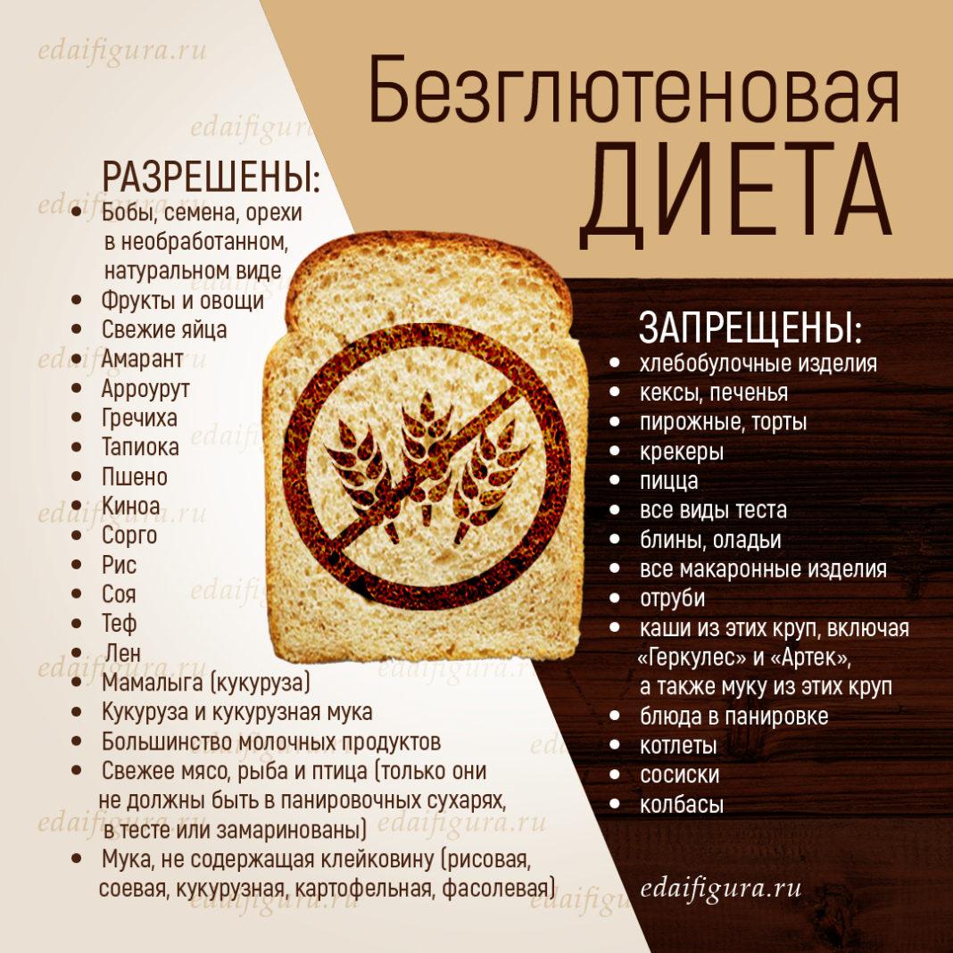 gluten lijst