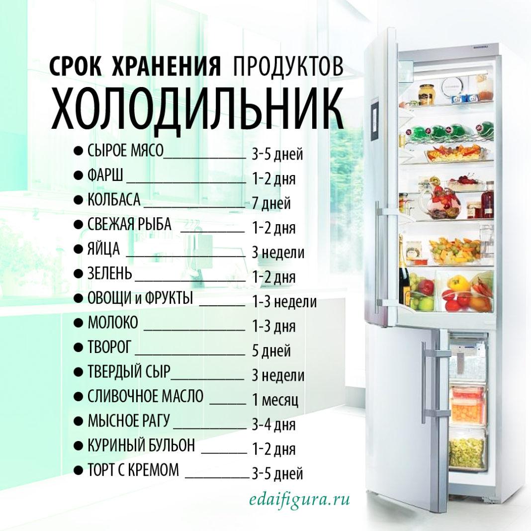 срок хранения жареной курицы в холодильнике